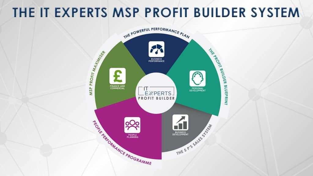 IT Experts MSP Profit Builder System